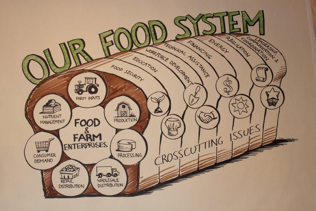 Another view of food's interconnectedness