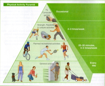 physical-activity-pyramid